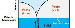 Eutectic system phase diagram