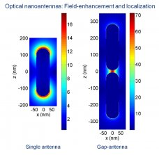 Fig. 2. Electric near-field distribution in the proximity of two metallic nanoantennas at resonance. On the left, a single rod-like metallic nanoantenna 300 nm long and 100 nm wide shows the typical dipolar pattern localizing the field at the antenna extremities and enhancing the amplitude up to 16 times. On the right, a gap-nanoantenna formed by the same nanorods are located in close proximity at a separation of 10 nm, further localizing the field at the gap when illuminated in resonance and increasing the field-enhancement up to 70 due to the strong Coulomb interaction at the gap.