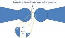 Fig. 3. Schematics of the electron tunneling produced in a gap. When the separation between two particles is subnanometric, electrons can tunnel forth and back at each optical cycle triggered out by a light pulse. The quantum tunneling through the gap modifies the optical response of the whole antenna.