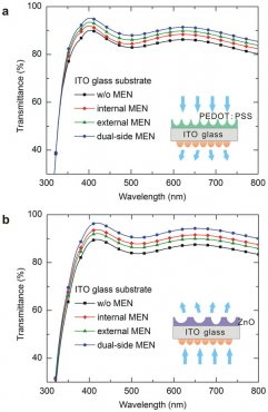Optical properties of OLED and OSC with MEN.