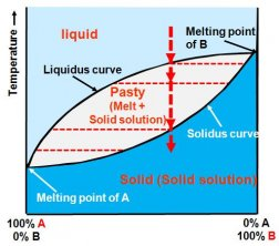 Phase Diagram